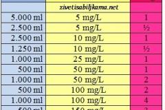 koncentracije-hormon